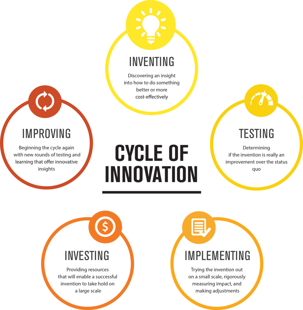 cycle_of_innovation_1024